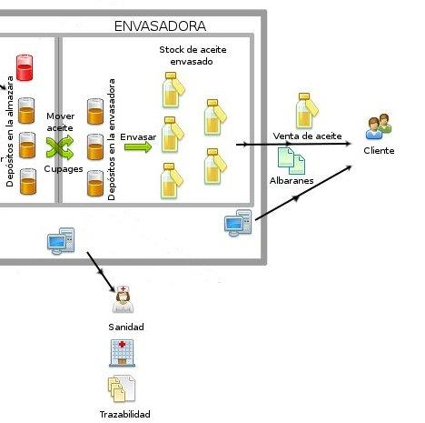 Programa para gestión de almazaras: Trazabilidad aplicada al proceso de envasado y venta de aceite de oliva virgen extra